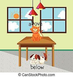 ord, motsats, hund, katt, nedanför, ovanför, rum