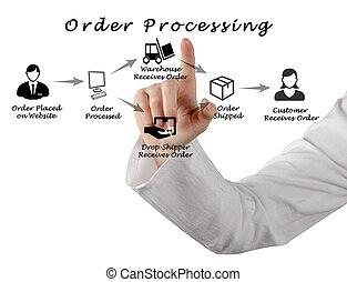 ordem, processando
