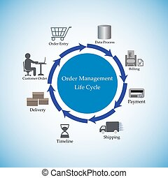 orden, dirección, lifecycle