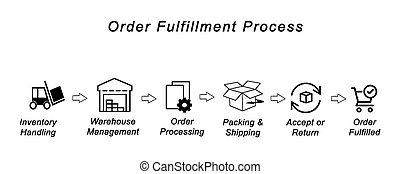 orden, proceso, cumplimiento