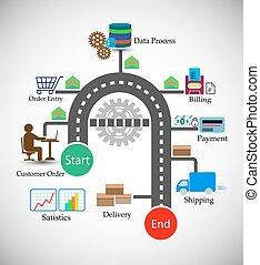 order, management, proces