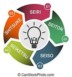 ordre, concept, ensemble, soutenir, standardize, 5, company., sorte, vecteur, 5s, éclat, , méthode, processus