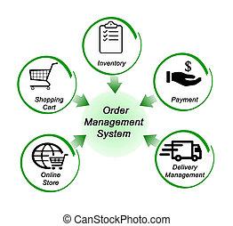 ordre, gestion, système
