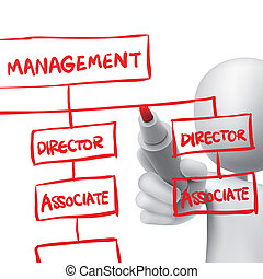 org chart drawn by a man over white background