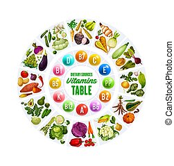 Organic vegetables and vitamin complex table