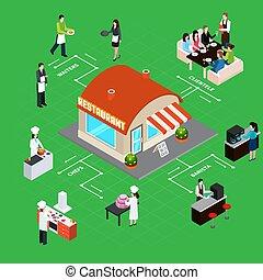 organigrama, isométrico, restaurante