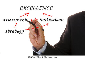 organigramme, excellence, business