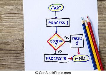 organigramme, fin, start-