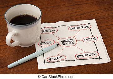 organisatie, en, ontwikkeling, concept