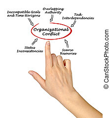 organisationnel, causes, conflit