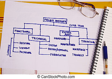 organisationnel, diagrammes