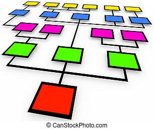 organisationsdiagramm, -, gefärbt, kästen