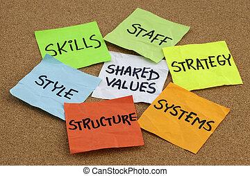 organisatorisk, kultur, analyse, og, udvikling, begreb