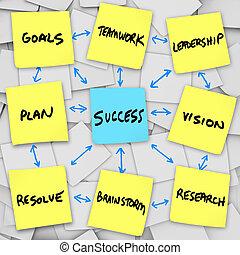 organização, notas, -, sucesso, pegajoso