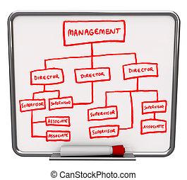 Organizaitonal Chart - Dry Erase Board - A white dry erase...