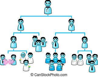 organization chart of a company