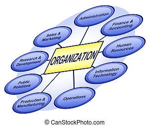 Organizational business chart showing various business ...