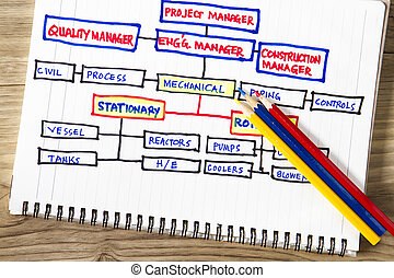 Organizational chart of an engineering in the oil and gas...