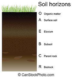 orizzonti, suolo, (layers), vettore, illustrazione