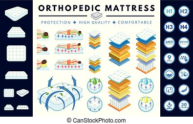 Orthopedic mattress set.