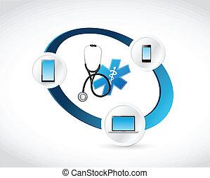 orvosi technology, összekapcsolt, fogalom