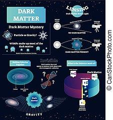 oscuridad, educativo, illustration., partícula, asunto, wimp, universo, matter., diagrama, misterio, rotulado, vector, atómico, gravity., cosmos, esquema, basics., estructura