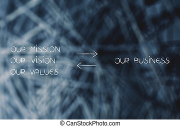our business our mission text with double arrows in between