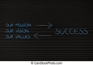 our mission our succes text with double arrows in between
