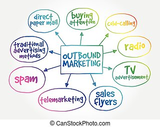 Outbound marketing mind map business concept background