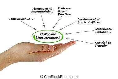 Outcome Measurement