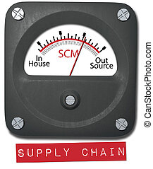 Outsource supply management on SCM meter - Manage...