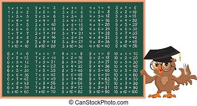 Owl math teacher showing multiplication table on chalkboard