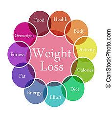 pérdida, peso, ilustración
