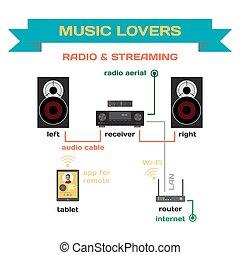 płaski, mówiące, kochankowie, muzyka, odbiorca, odrutowanie, system, radio, płynący, wektor, router., połączyć, partie, dom, twój, analog, design.