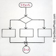 příklad, vývojový diagram, postup, generál