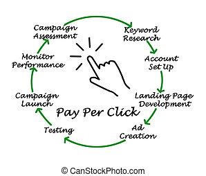 paga, clic, por, proceso