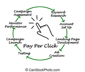 paga, por, clic, proceso