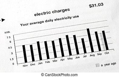 pagamento, uso, conto, elettrico, casa