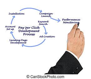 pagar, por, clique, desenvolvimento, processo