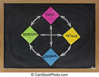 pain cycle concept presented on blackboard with sticky notes and white chalk