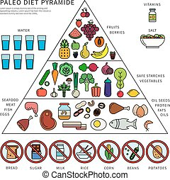 Paleo diet pyramid - Thin line flat design of the pyramid of...