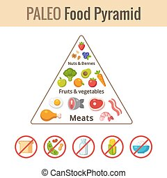 Paleo food pyramid chart. Nutrition and diet infographics....