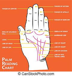 palm's, 手相占い, 本, ライン, 地図