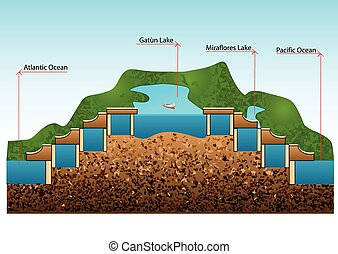 panama canal. construction of locks and level
