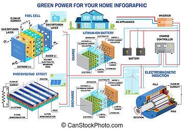 panel, generación de energía, infographic., sistema, célula...