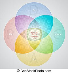 panowanie, handlowy, proces, ciągły, ulepszenie, metoda