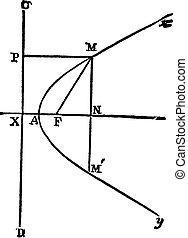 Parabola, vintage engraving - Parabola, vintage engraved ...