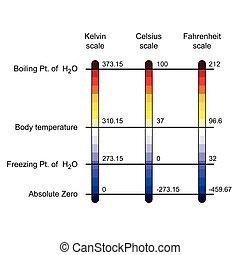 paragone, temperatura, scale, tre, illustrazione, vettore