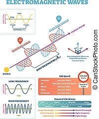 parameters, científico, eletromagnético, frequency., ilustração, onda, diagrama, vetorial, estrutura, amplitude, comprimento onda