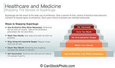 parando, a, espalhar, de, superbugs, informação, escorregar
